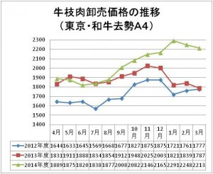 15.3.30 枝肉価格推移グラフ