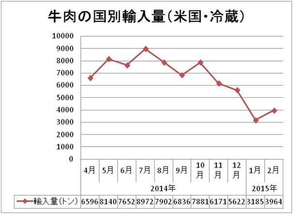 15.4.8 牛肉輸入量