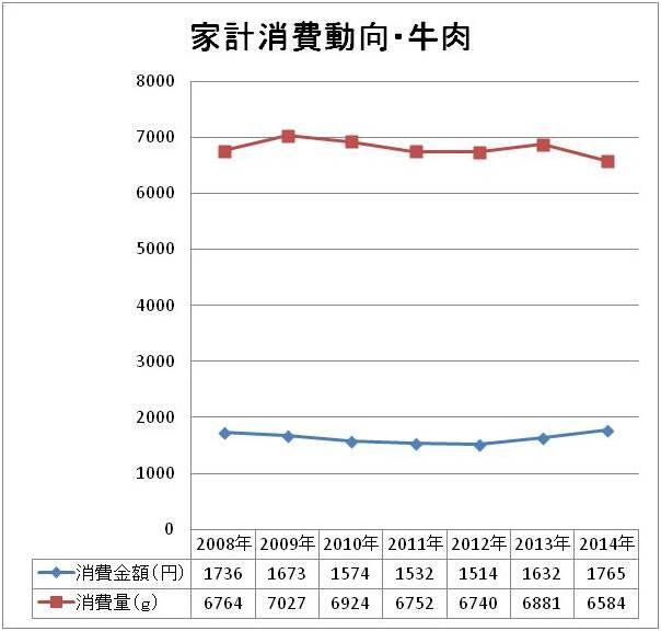 15.4.8 家計消費動向