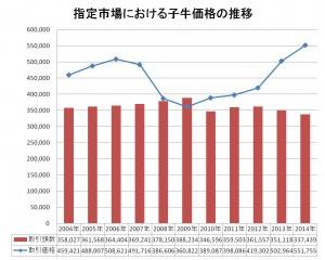 15.4.17 子牛の取引価格グラフ